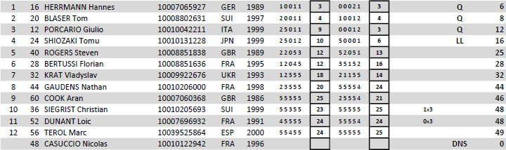 Albertville world cup 2017 quart 26 results 003 - JPEG - 80.4 ko